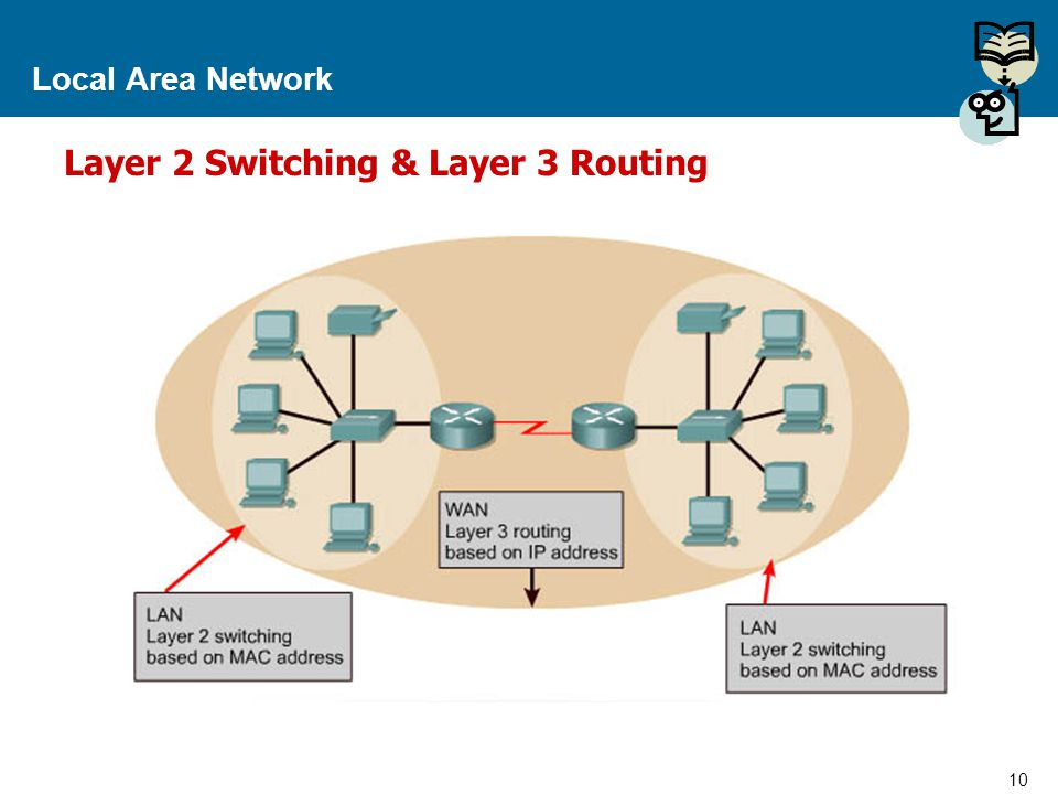 Layer 2 Switching & Layer 3 Routing