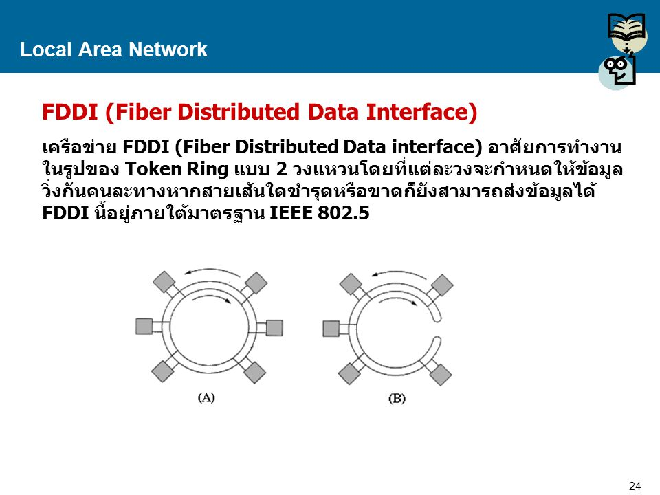 FDDI (Fiber Distributed Data Interface)