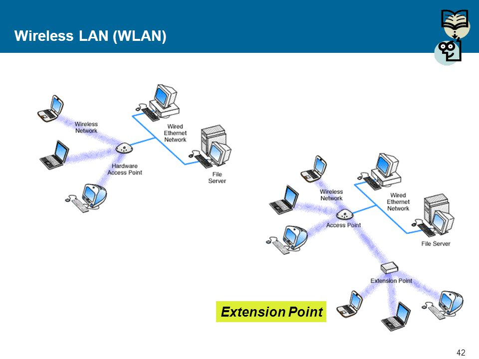 Wireless LAN (WLAN) Extension Point