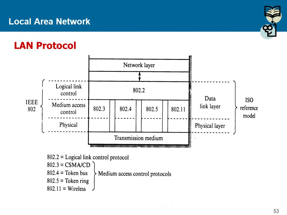 Local Area Network LAN Protocol