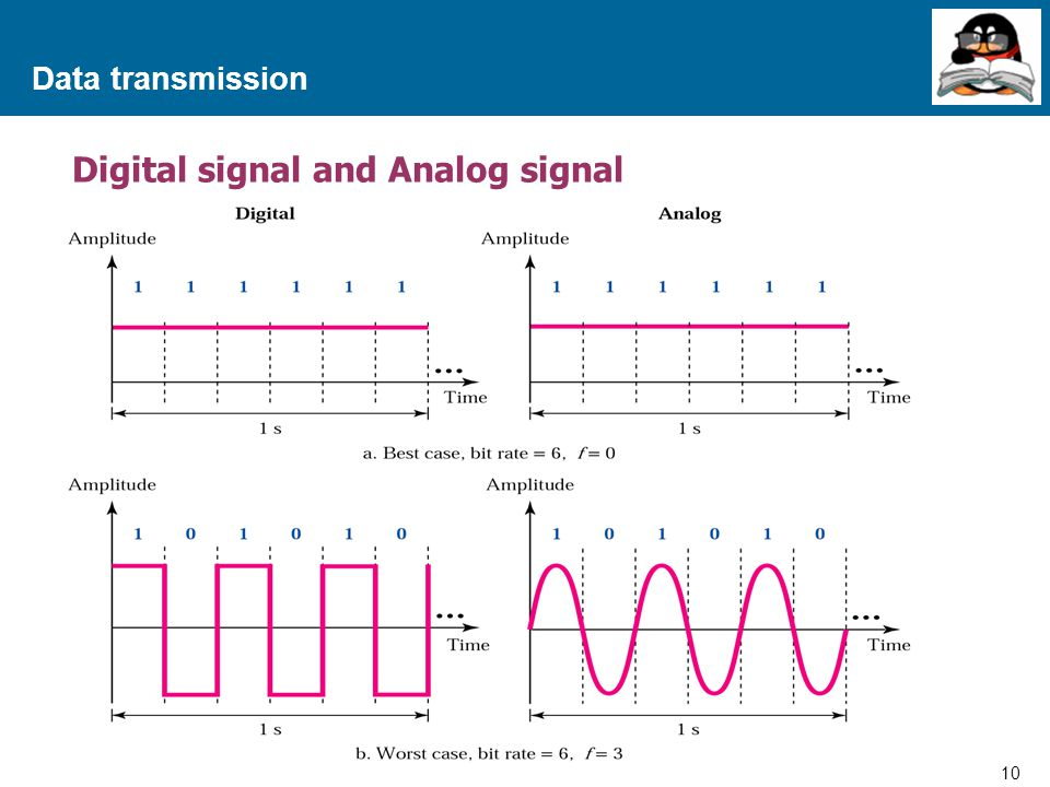 Digital signal and Analog signal