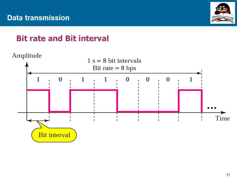 Bit rate and Bit interval