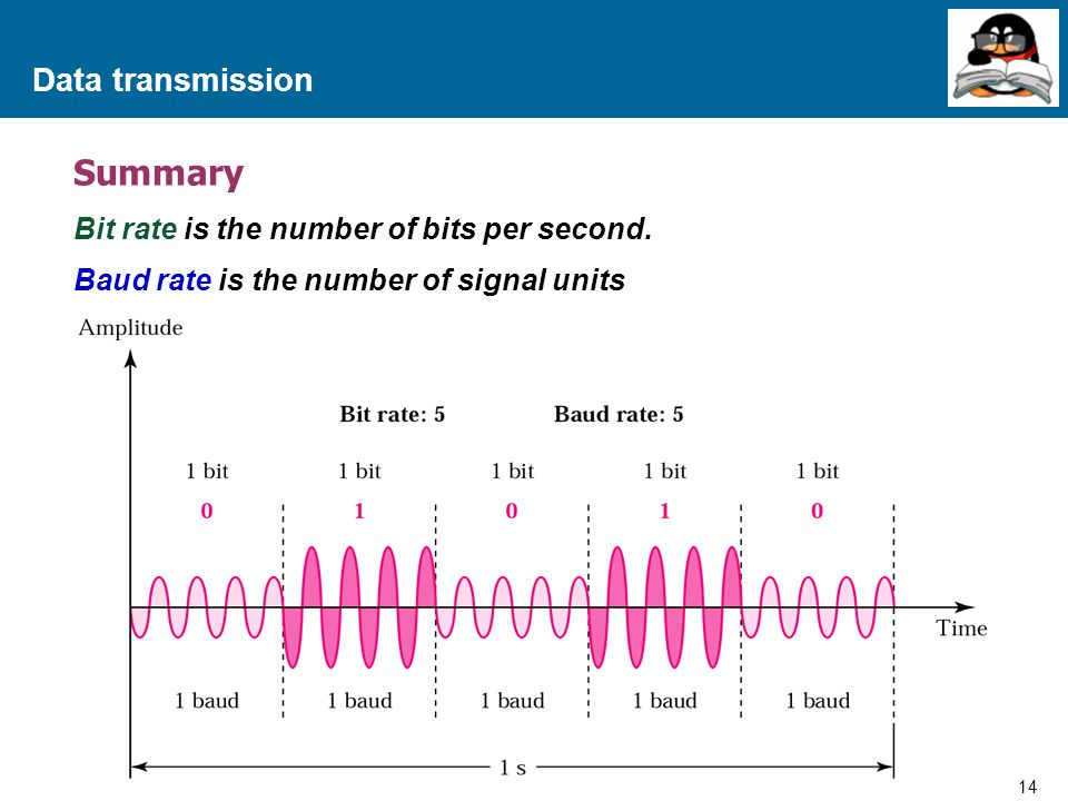 Summary Data transmission Bit rate is the number of bits per second.