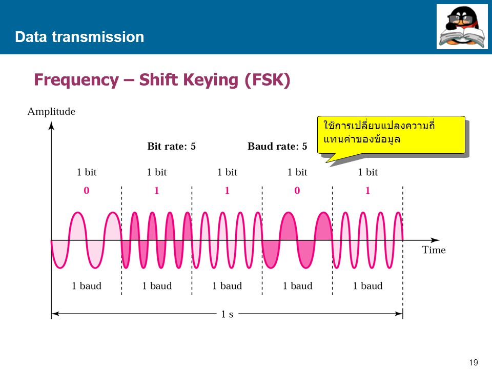 Frequency – Shift Keying (FSK)