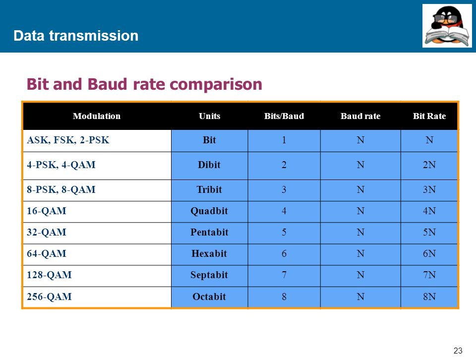 Bit and Baud rate comparison
