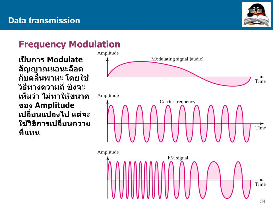 Frequency Modulation Data transmission