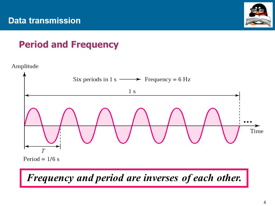 Frequency and period are inverses of each other.