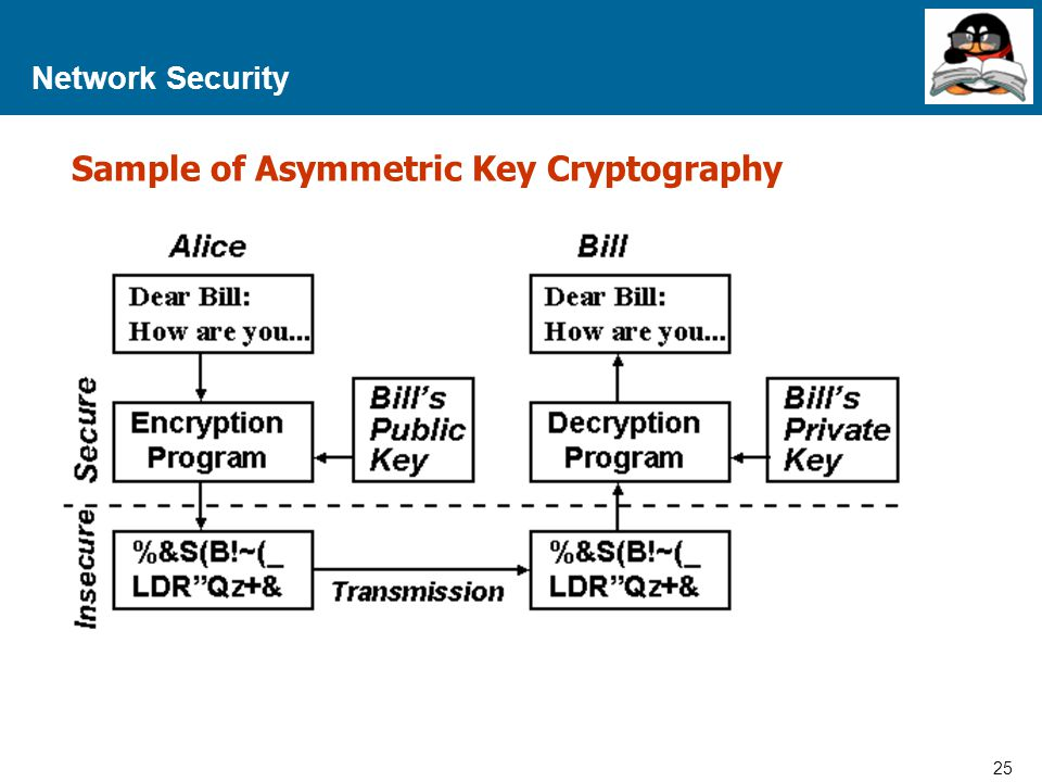 Sample of Asymmetric Key Cryptography