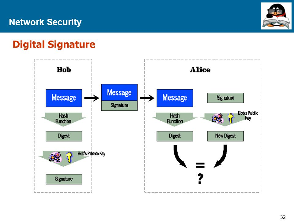 Network Security Digital Signature
