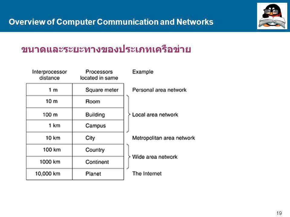Overview of Computer Communication and Networks