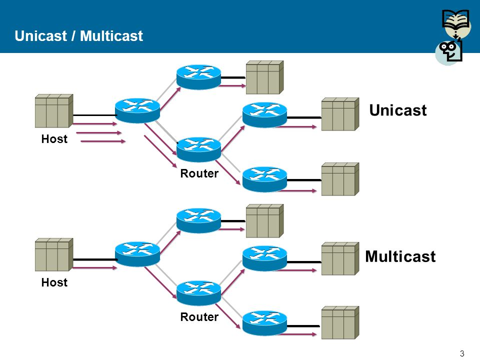 Unicast / Multicast Unicast Host Router Multicast Host Router