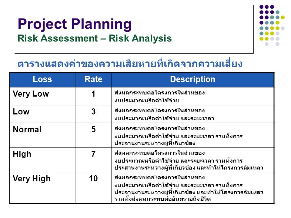Project Planning Risk Assessment – Risk Analysis