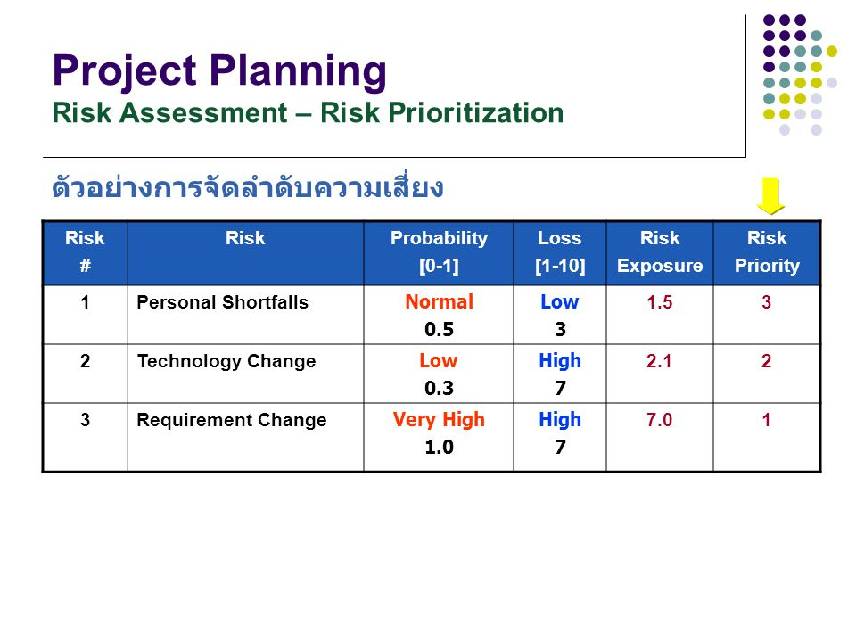 Project Planning Risk Assessment – Risk Prioritization