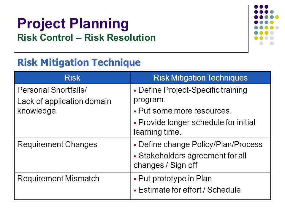 Project Planning Risk Control – Risk Resolution