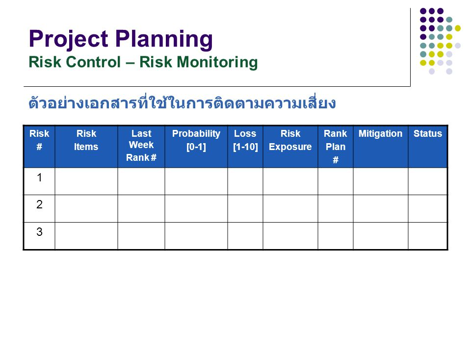 Project Planning Risk Control – Risk Monitoring