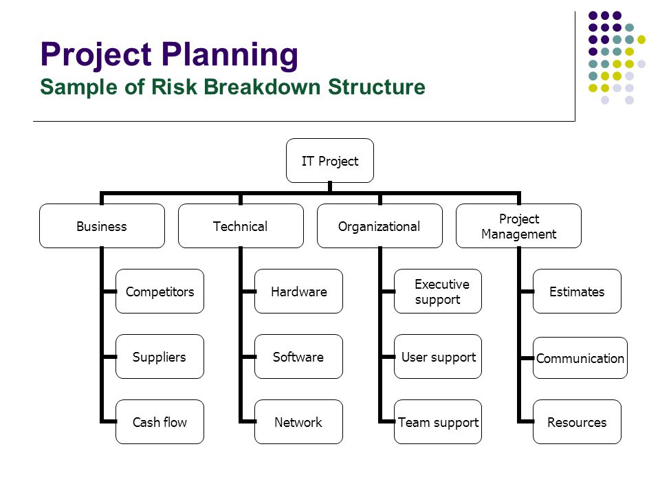 Project Planning Sample of Risk Breakdown Structure