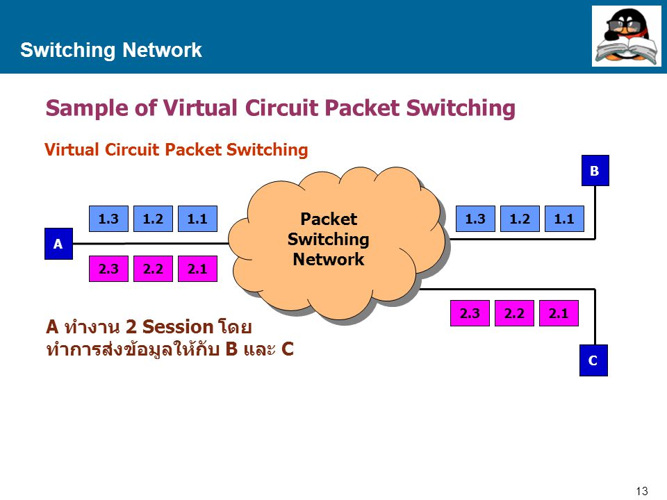 Sample of Virtual Circuit Packet Switching