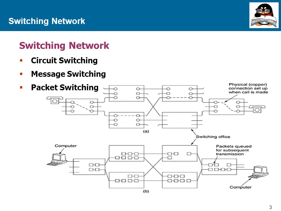 Switching Network Switching Network Circuit Switching