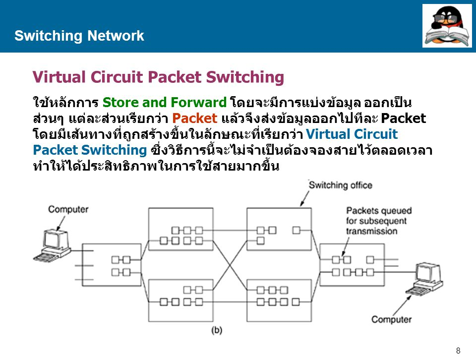 Virtual Circuit Packet Switching