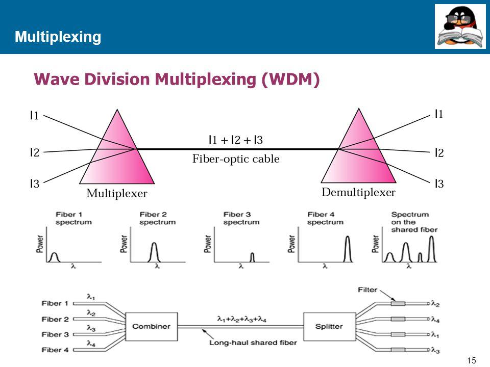 Wave Division Multiplexing (WDM)