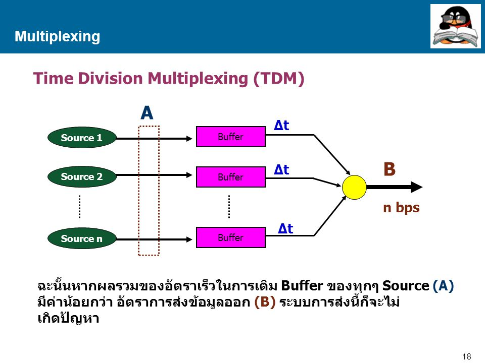 A B Time Division Multiplexing (TDM) Multiplexing ∆t n bps