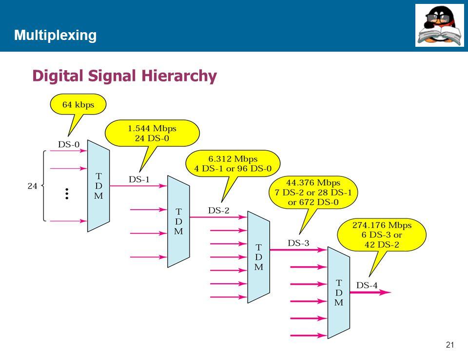 Digital Signal Hierarchy