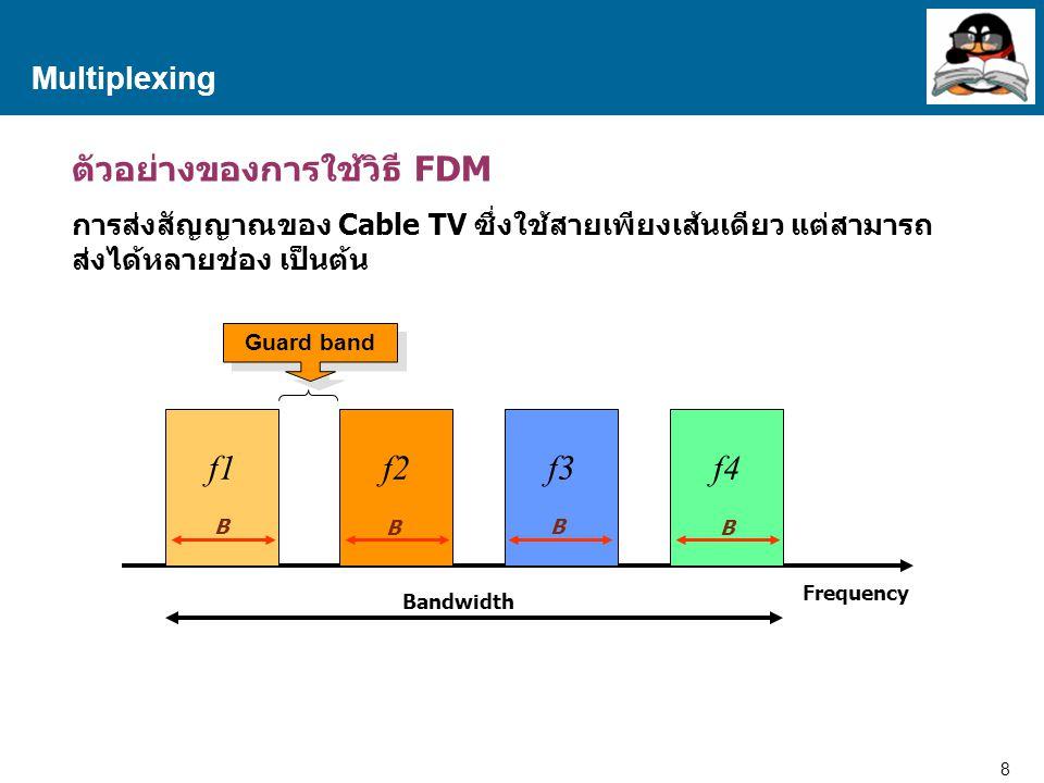 ตัวอย่างของการใช้วิธี FDM