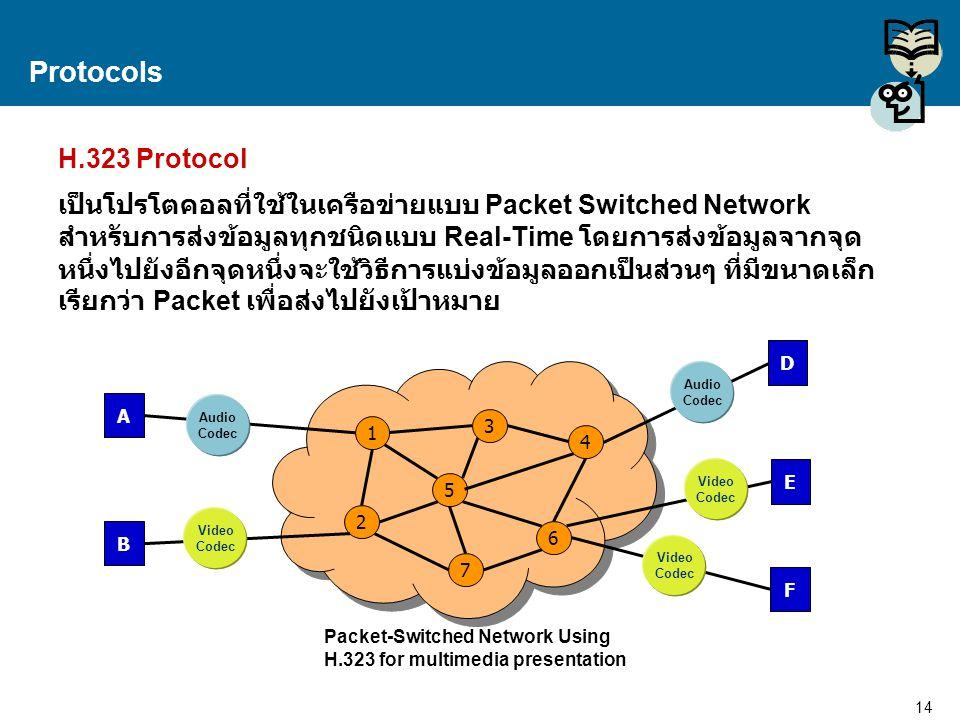 Protocols H.323 Protocol.