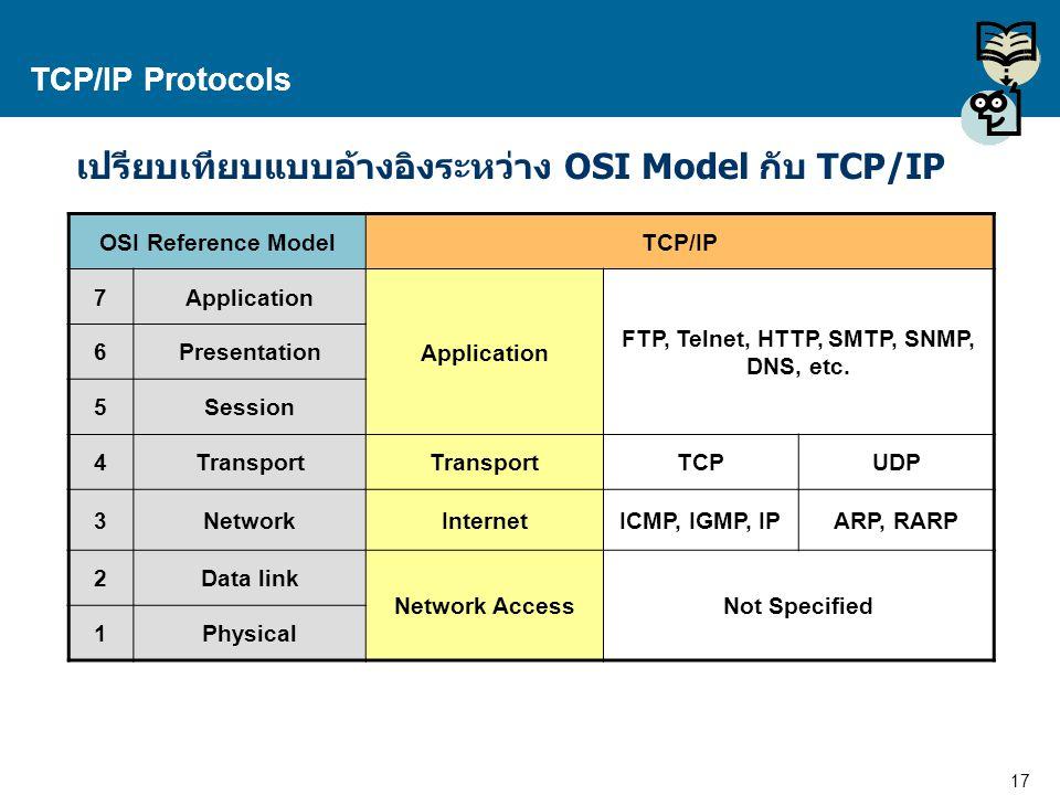 FTP, Telnet, HTTP, SMTP, SNMP, DNS, etc.