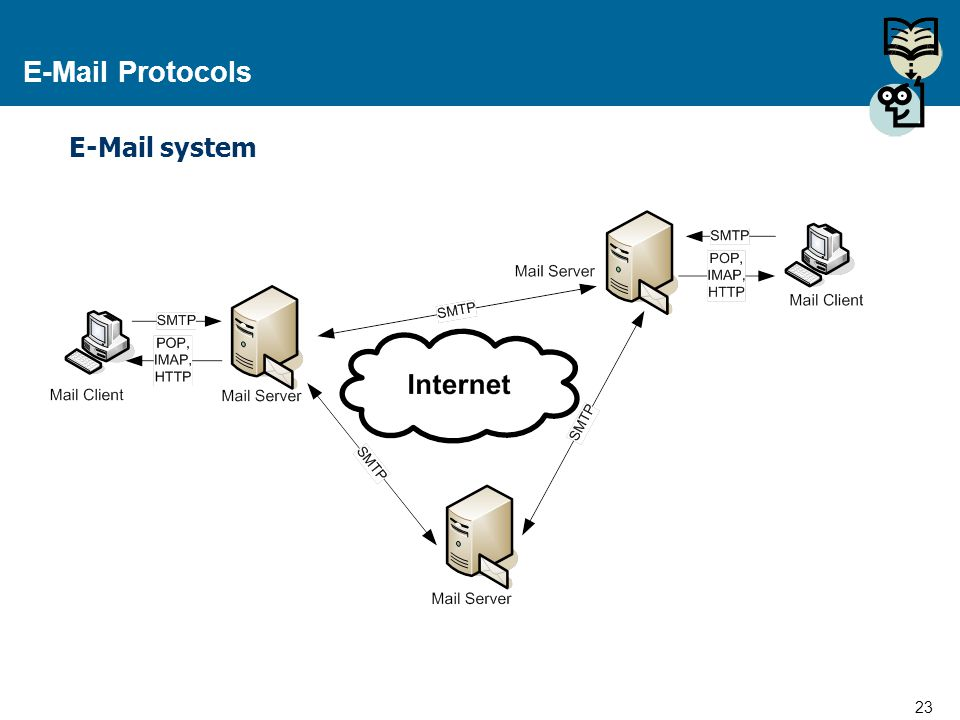 E-Mail Protocols E-Mail system