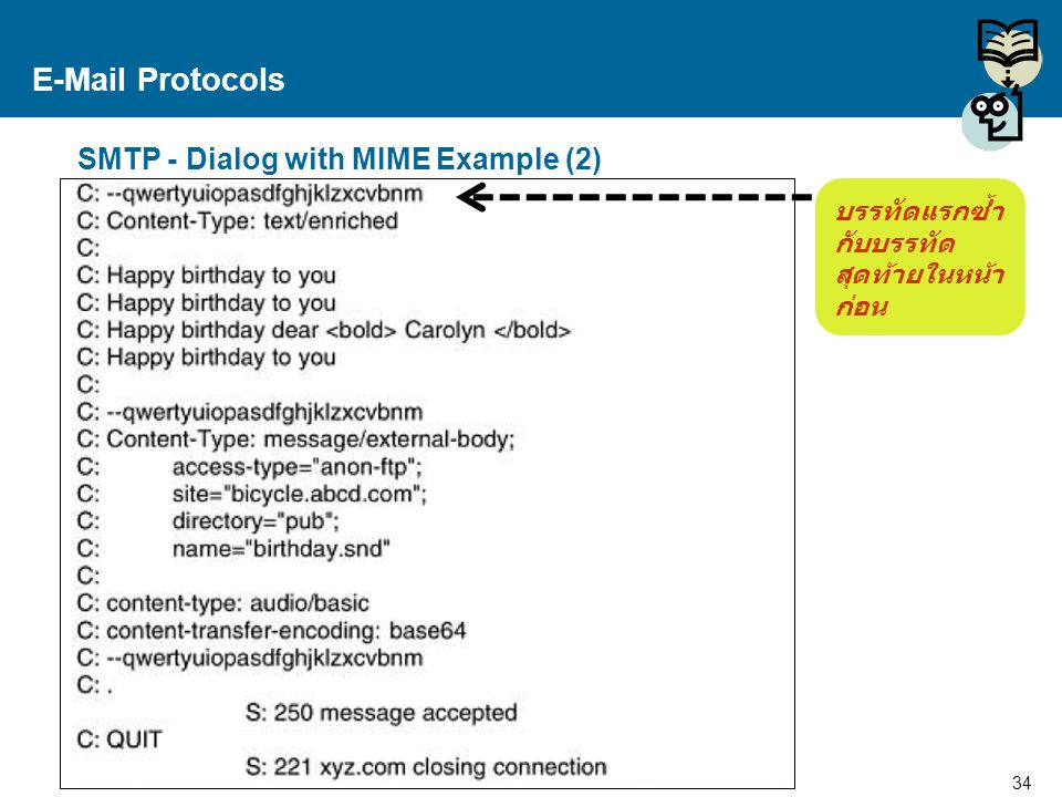 E-Mail Protocols SMTP - Dialog with MIME Example (2)
