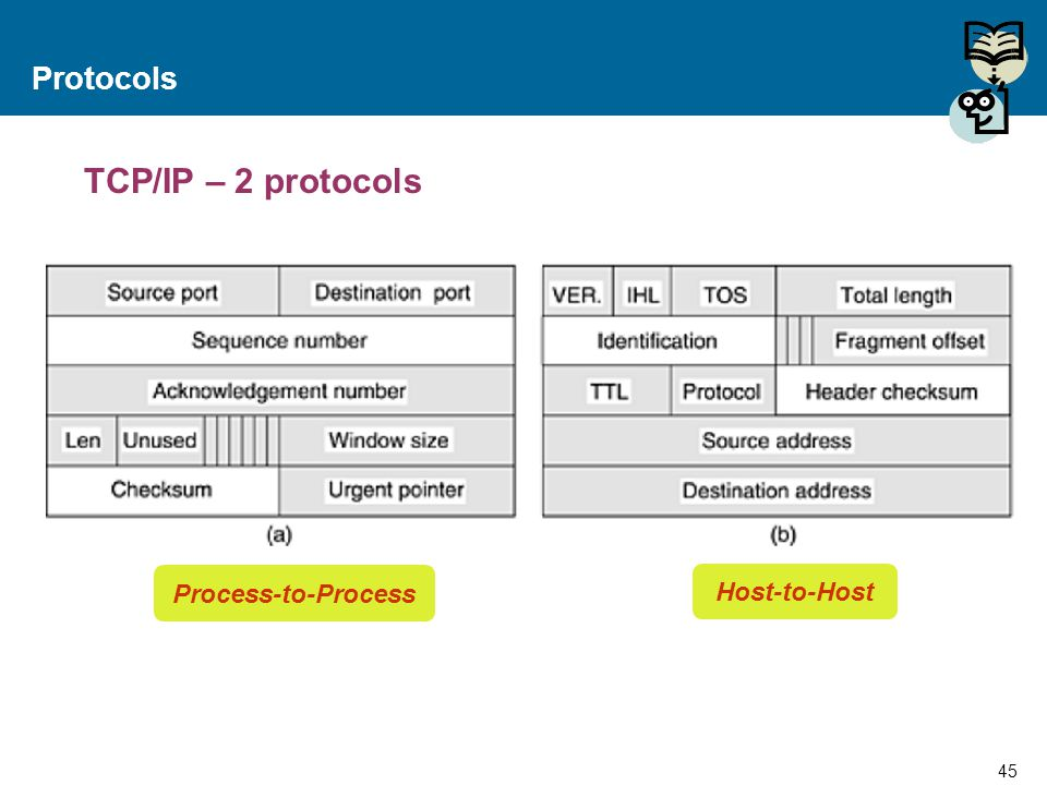 Protocols TCP/IP – 2 protocols Process-to-Process Host-to-Host