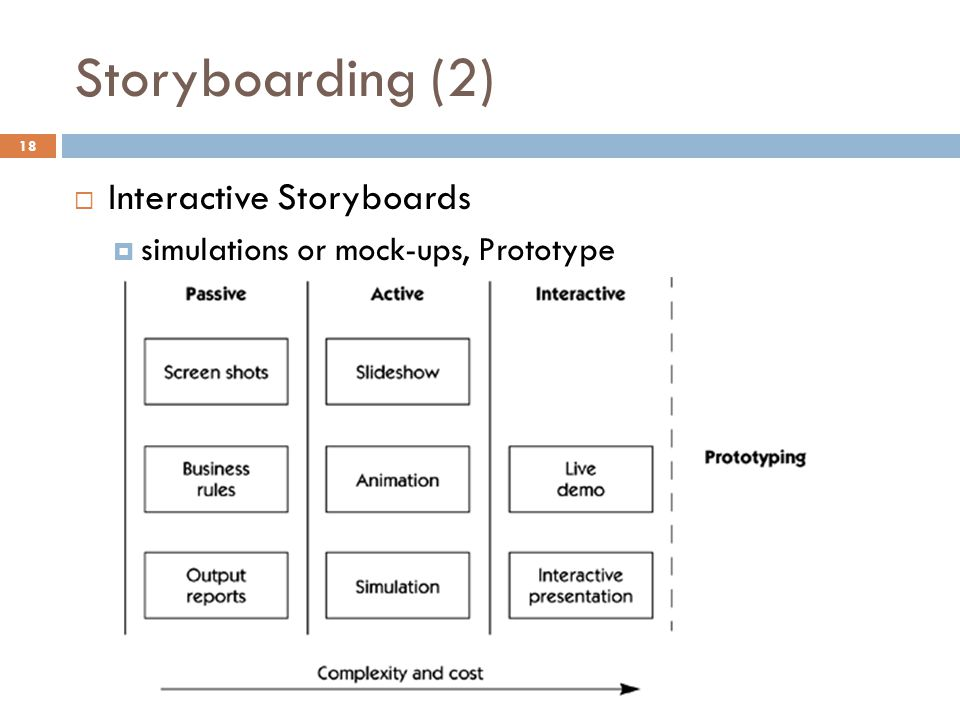 Storyboarding (2) Interactive Storyboards