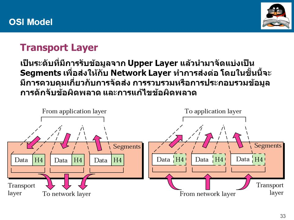 Transport Layer OSI Model