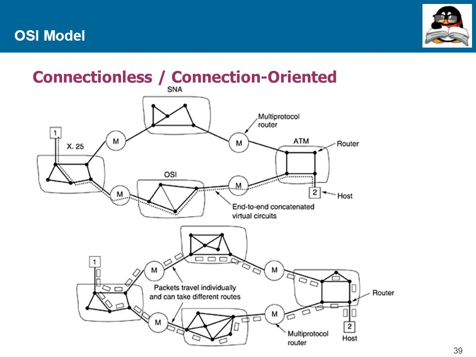 Connectionless / Connection-Oriented