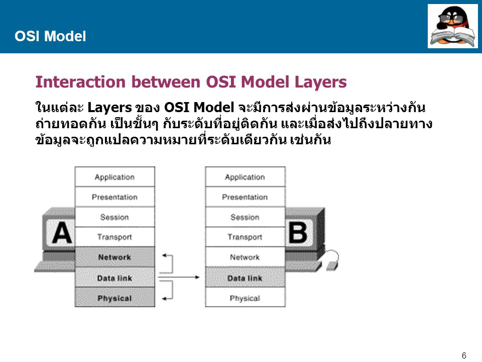 Interaction between OSI Model Layers