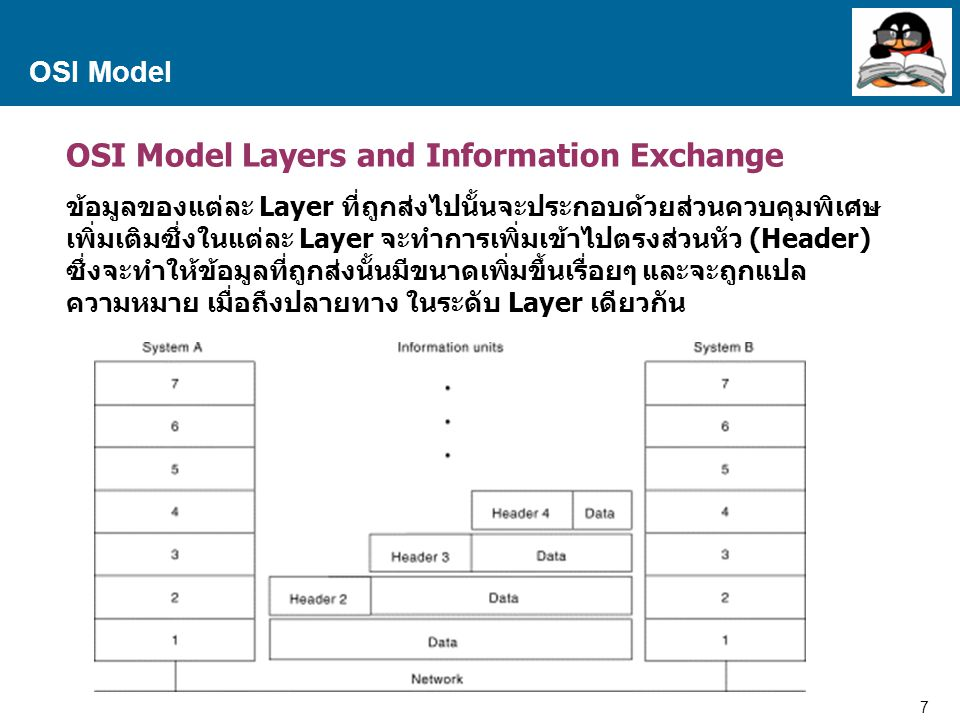 OSI Model Layers and Information Exchange