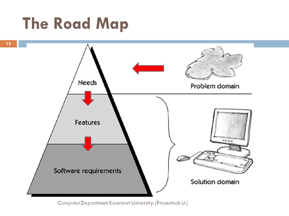 The Road Map Computer Department Kasetsart University. (Prasertsak U.)