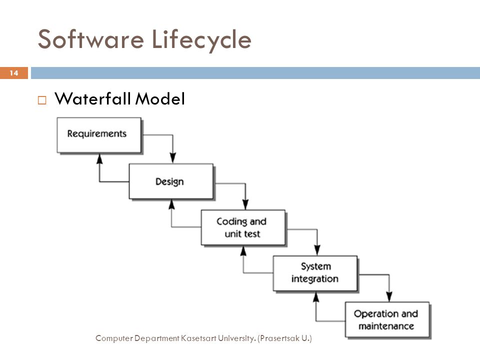 Software Lifecycle Waterfall Model