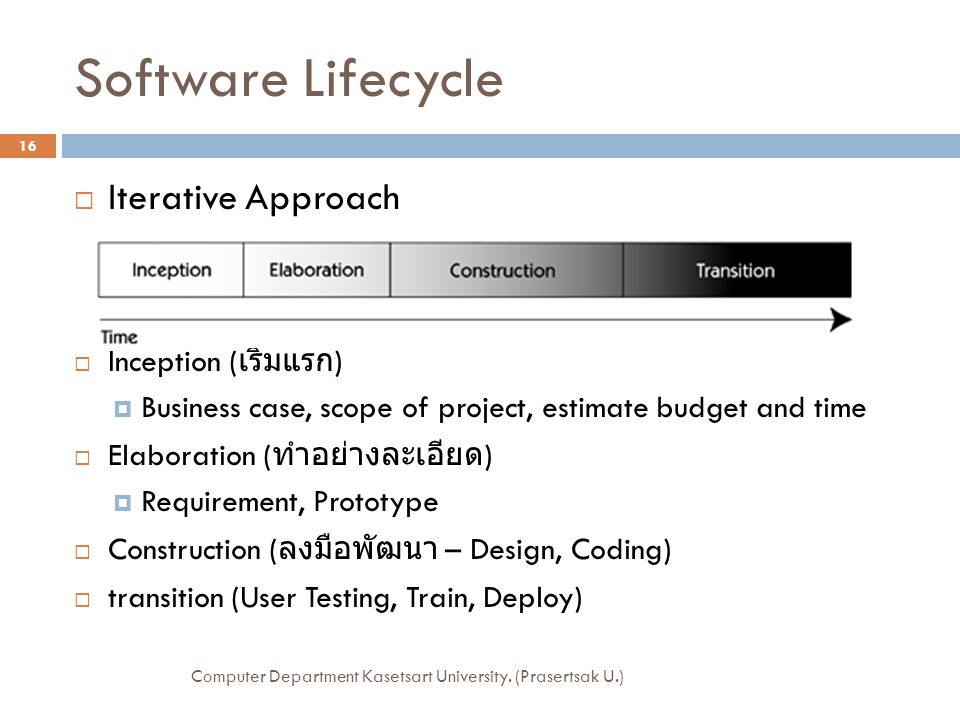Software Lifecycle Iterative Approach Inception (เริ่มแรก)