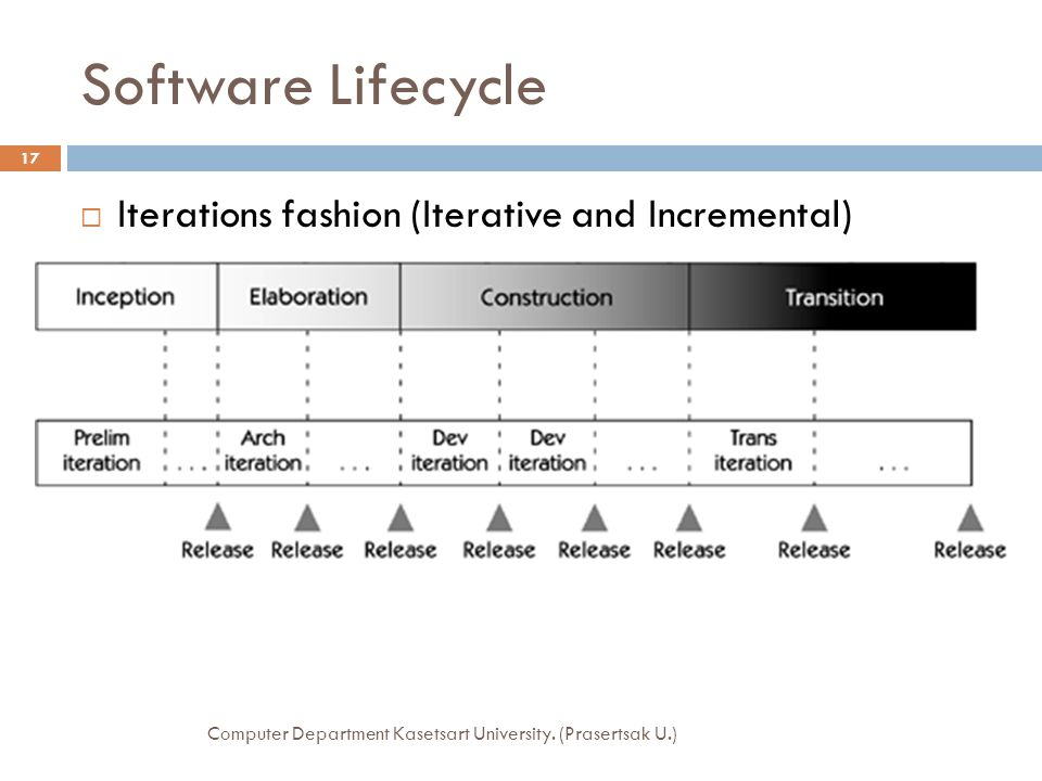 Software Lifecycle Iterations fashion (Iterative and Incremental)