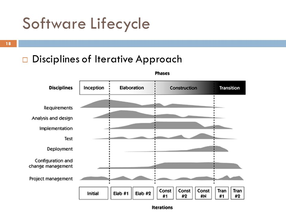 Software Lifecycle Disciplines of Iterative Approach