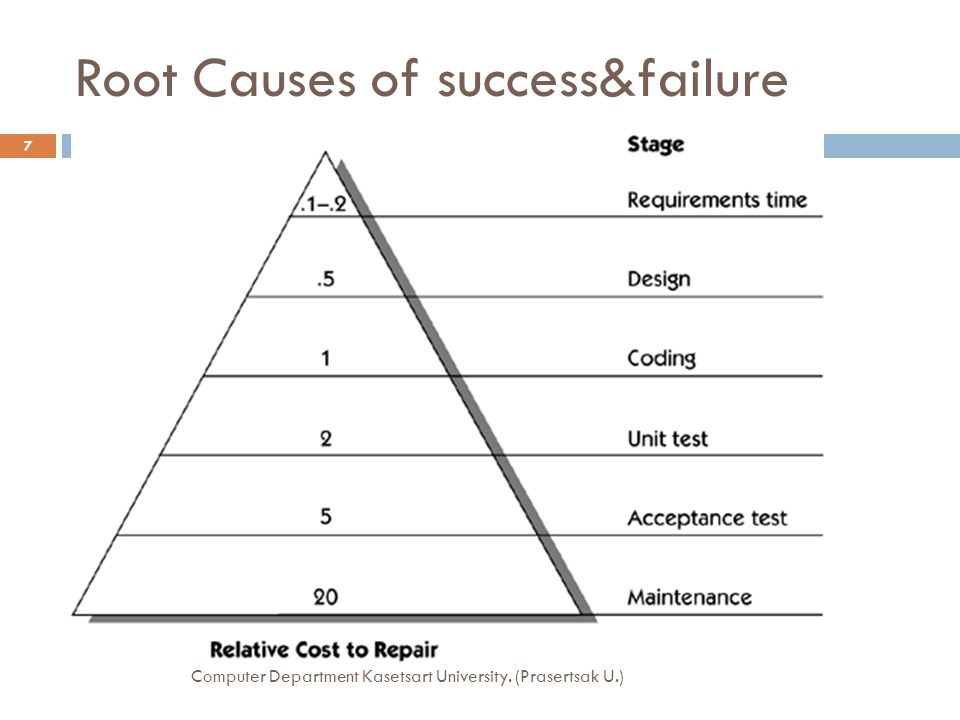 Root Causes of success&failure