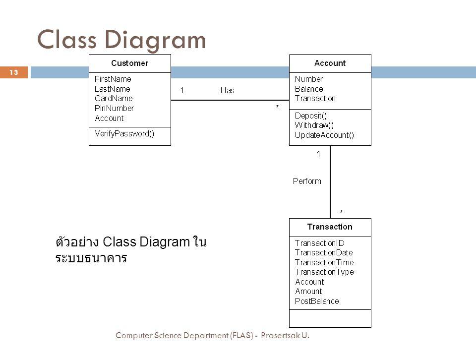 Class Diagram ตัวอย่าง Class Diagram ในระบบธนาคาร