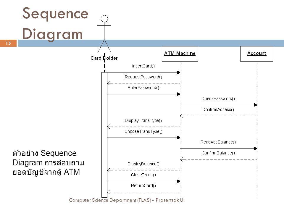 Sequence Diagram ตัวอย่าง Sequence Diagram การสอบถามยอดบัญชีจากตู้ ATM