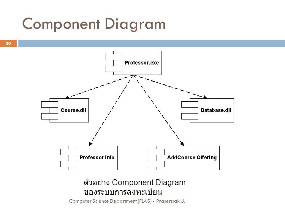 Component Diagram ตัวอย่าง Component Diagram ของระบบการลงทะเบียน