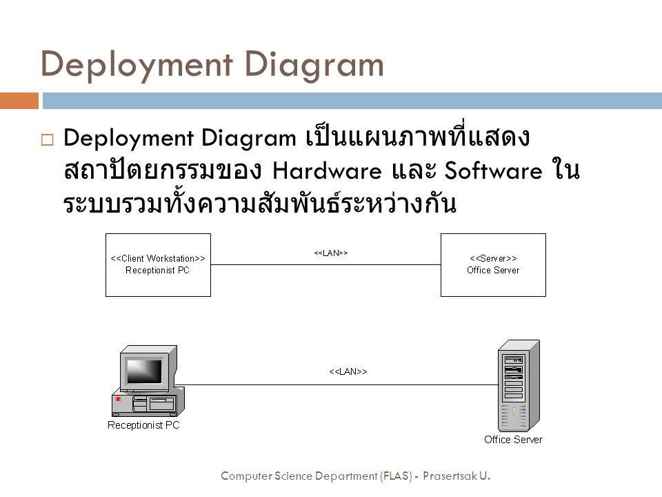 Deployment Diagram Deployment Diagram เป็นแผนภาพที่แสดงสถาปัตยกรรมของ Hardware และ Software ในระบบรวมทั้งความสัมพันธ์ระหว่าง กัน.