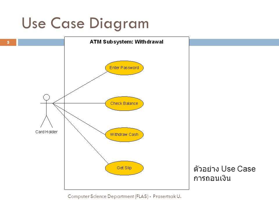Use Case Diagram ตัวอย่าง Use Case การถอนเงิน