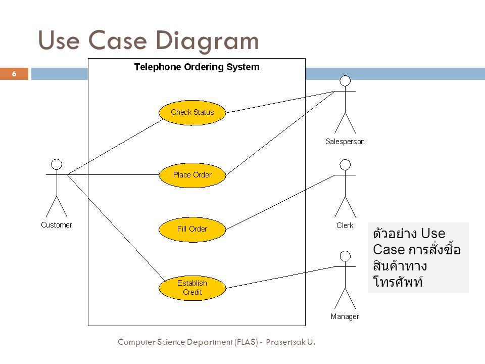 Use Case Diagram ตัวอย่าง Use Case การสั่งซื้อสินค้าทางโทรศัพท์