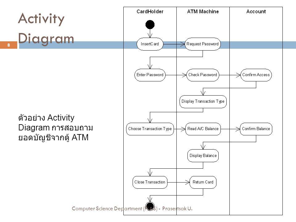 Activity Diagram ตัวอย่าง Activity Diagram การสอบถามยอดบัญชีจากตู้ ATM